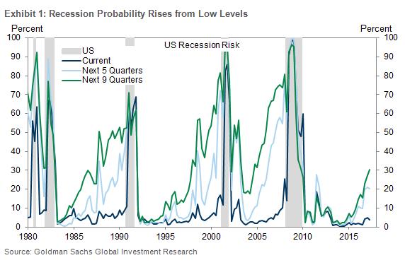 1494259717_recessionrisk